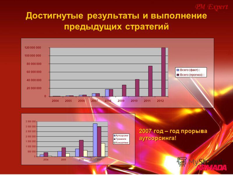 Достигнутые результаты и выполнение предыдущих стратегий 0 20 000 000 40 000 000 60 000 000 80 000 000 100 000 000 120 000 000 200420052006200720082009201020112012 Всего (факт) : Всего (прогноз) : 0 500 000 1 000 000 1 500 000 2 000 000 2 500 000 3 0