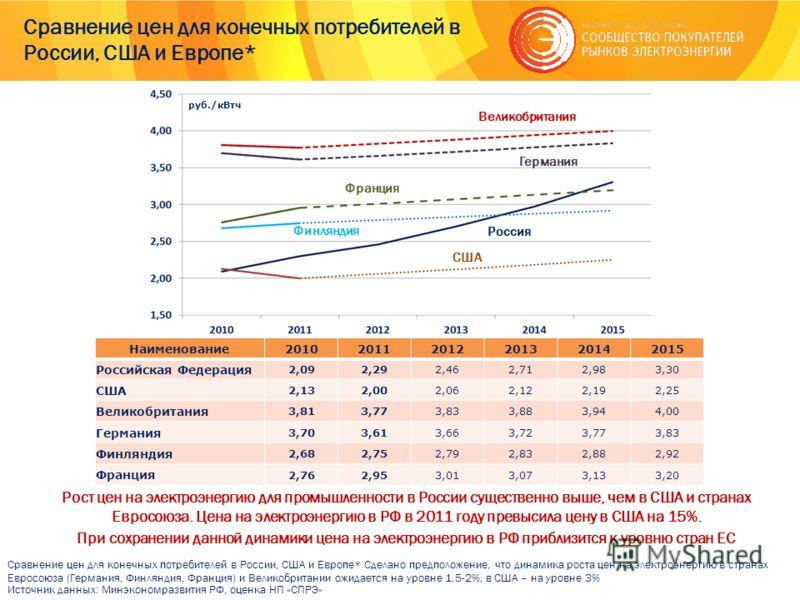 Сравнение цен для конечных потребителей в России, США и Европе* Рост цен на электроэнергию для промышленности в России существенно выше, чем в США и странах Евросоюза. Цена на электроэнергию в РФ в 2011 году превысила цену в США на 15%. При сохранени