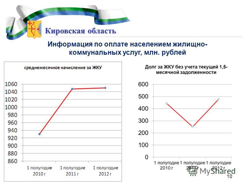 Кировская область Информация по оплате населением жилищно- коммунальных услуг, млн. рублей 10