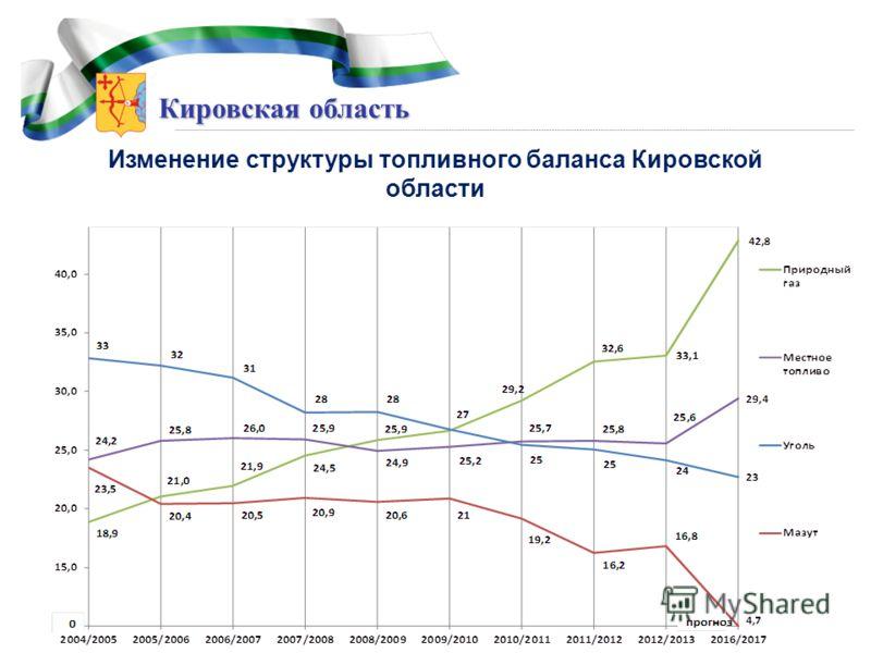Кировская область Изменение структуры топливного баланса Кировской области