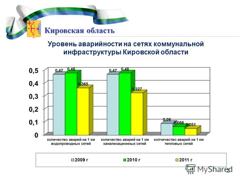Кировская область Уровень аварийности на сетях коммунальной инфраструктуры Кировской области 2