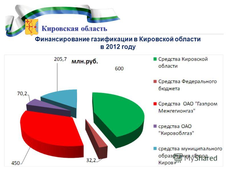 Кировская область Финансирование газификации в Кировской области в 2012 году 6