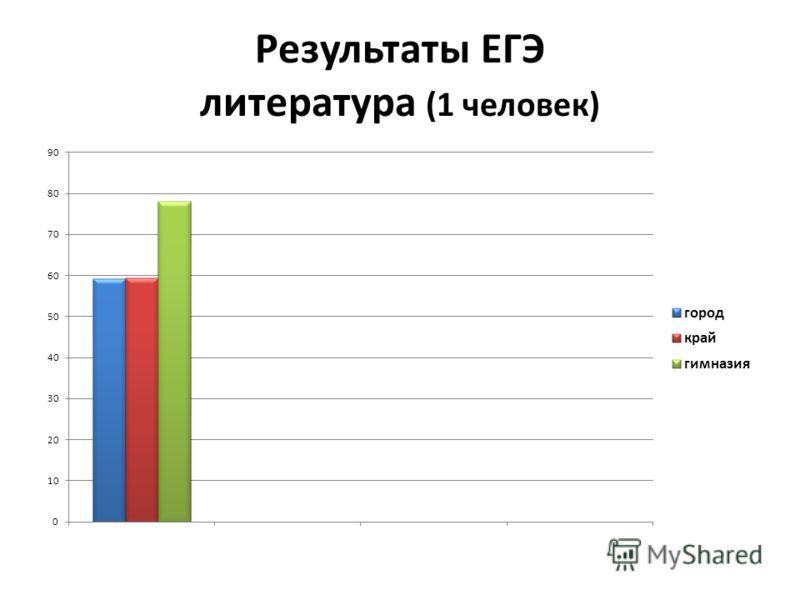 Результаты ЕГЭ литература (1 человек)