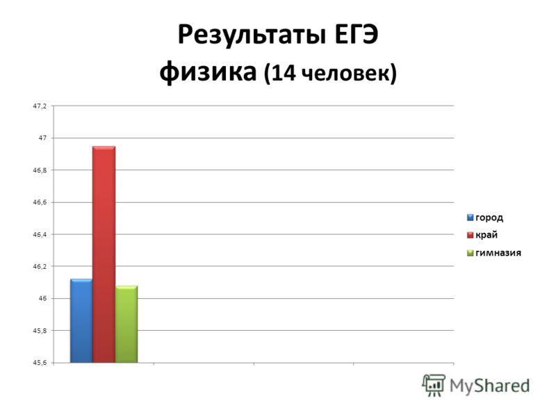 Результаты ЕГЭ физика (14 человек)