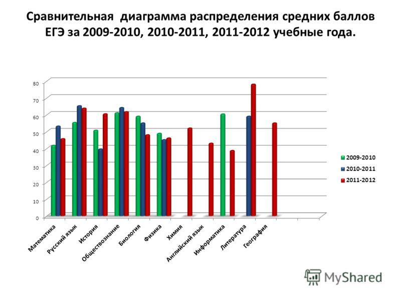 Сравнительная диаграмма распределения средних баллов ЕГЭ за 2009-2010, 2010-2011, 2011-2012 учебные года.
