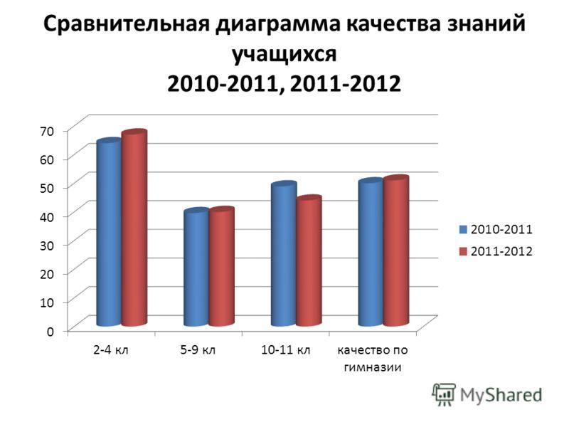Сравнительная диаграмма качества знаний учащихся 2010-2011, 2011-2012