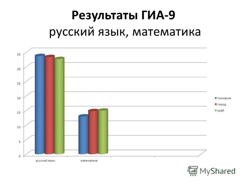 Результаты ГИА-9 русский язык, математика