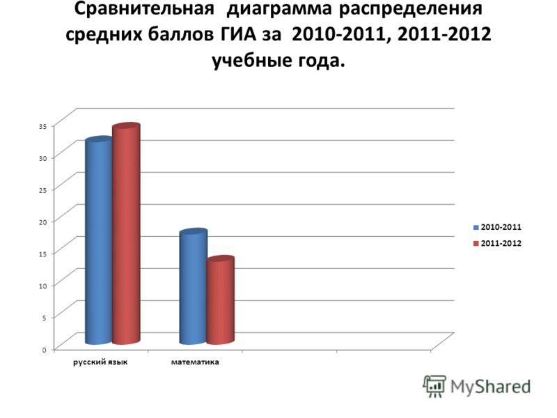 Сравнительная диаграмма распределения средних баллов ГИА за 2010-2011, 2011-2012 учебные года.