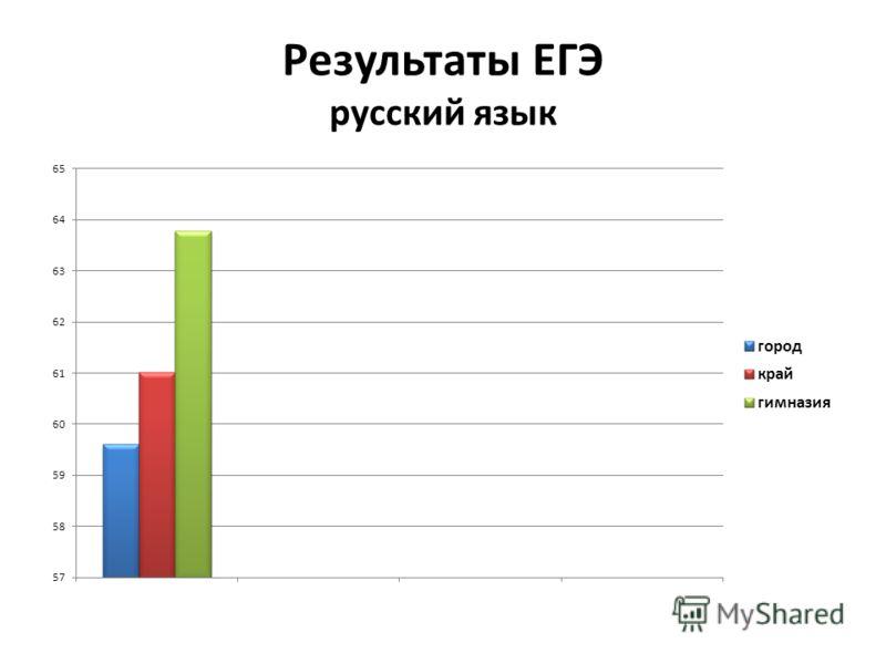 Результаты ЕГЭ русский язык