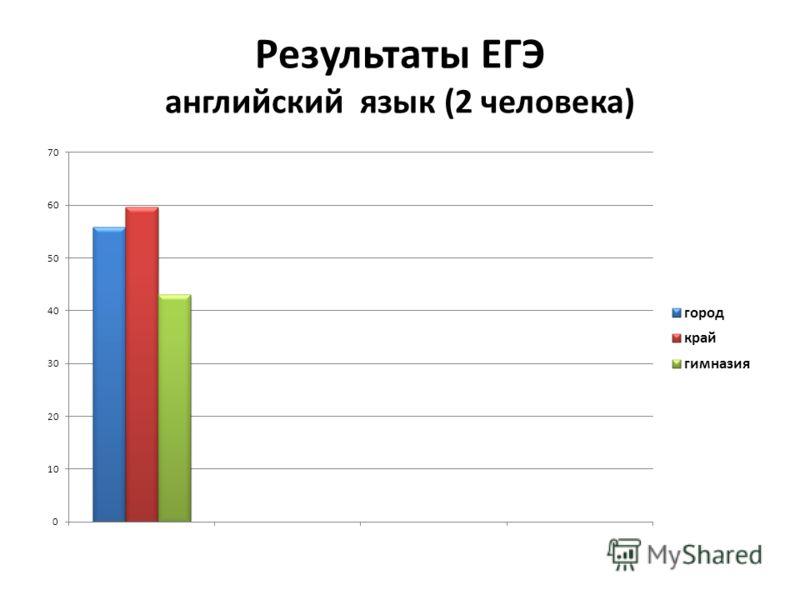 Результаты ЕГЭ английский язык (2 человека)