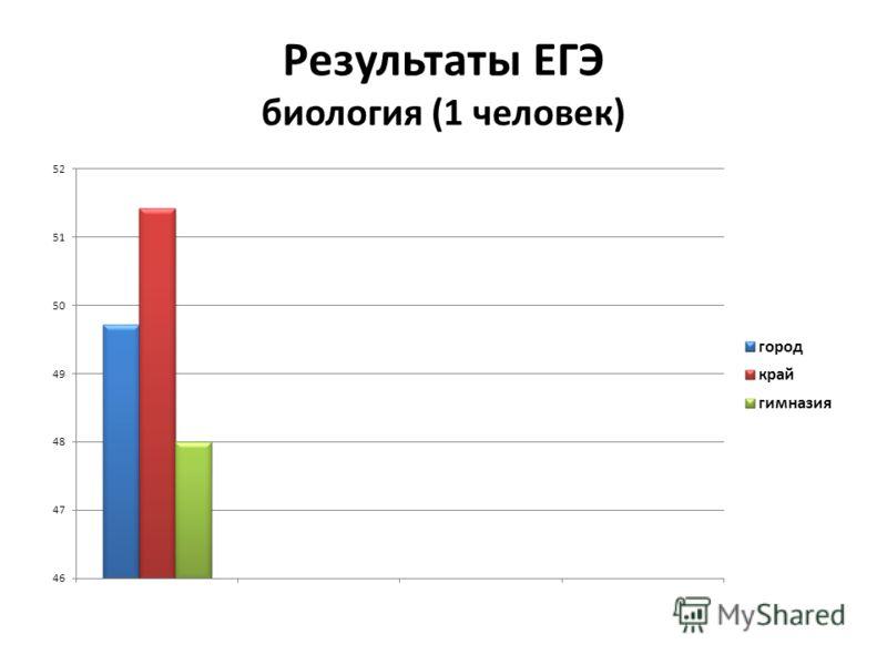 Результаты ЕГЭ биология (1 человек)