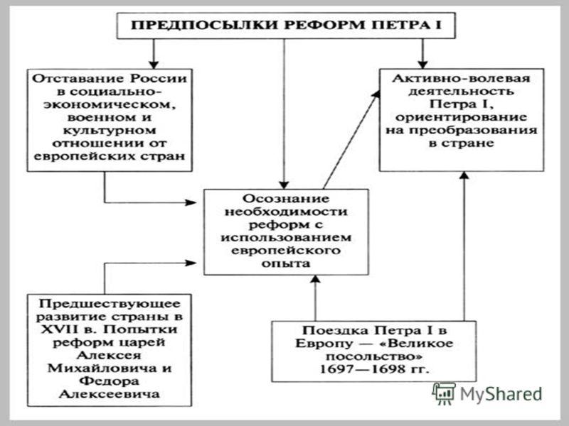 Россия, как и другие страны Европы XVII века, встала на путь модернизации.Начало этому процессу положили реформы Россия, как и другие страны Европы XVII века, встала на путь модернизации.Начало этому процессу положили реформы Петра-I, охватившие мног