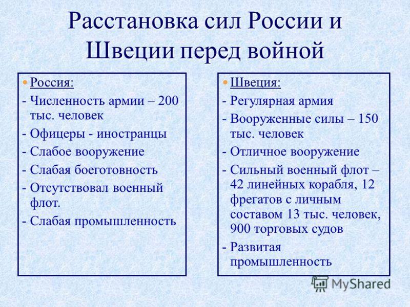 Россия: - Численность армии – 200 тыс. человек - Офицеры - иностранцы - Слабое вооружение - Слабая боеготовность - Отсутствовал военный флот. - Слабая промышленность Швеция: - Регулярная армия - Вооруженные силы – 150 тыс. человек - Отличное вооружен