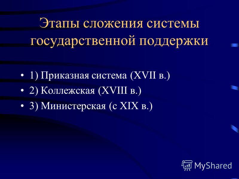 Этапы сложения системы государственной поддержки 1) Приказная система (XVII в.) 2) Коллежская (XVIII в.) 3) Министерская (с XIX в.)