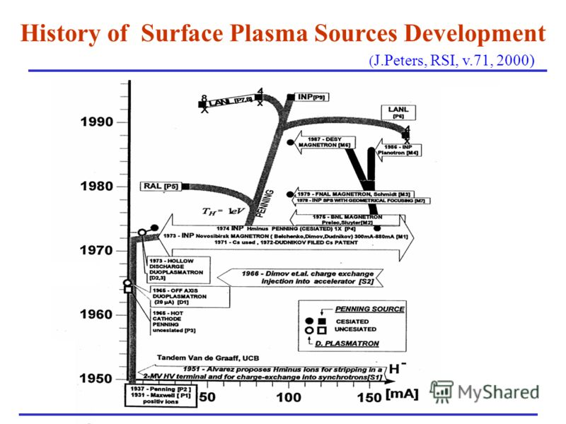 History of Surface Plasma Sources Development ( J.Peters, RSI, v.71, 2000)