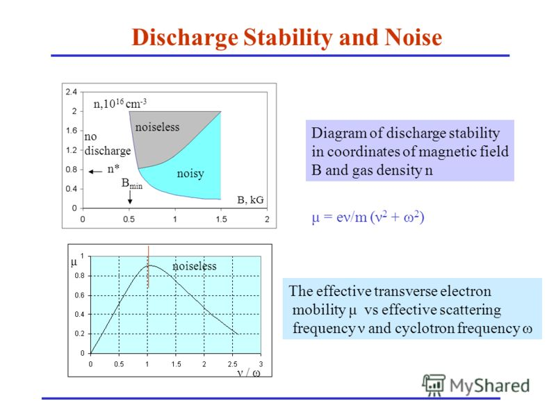 Discharge Stability and Noise Diagram of discharge stability in coordinates of magnetic field B and gas density n The effective transverse electron mobility μ vs effective scattering frequency ν and cyclotron frequency ω B, kG n,10 16 cm -3 noisy noi