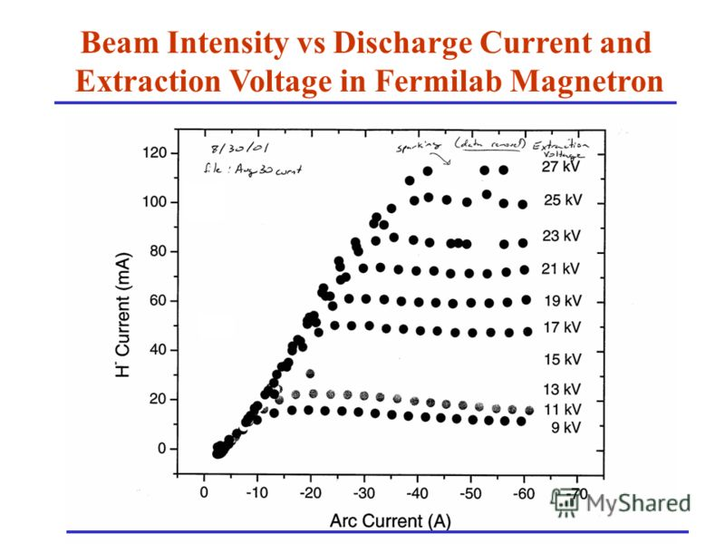 Beam Intensity vs Discharge Current and Extraction Voltage in Fermilab Magnetron