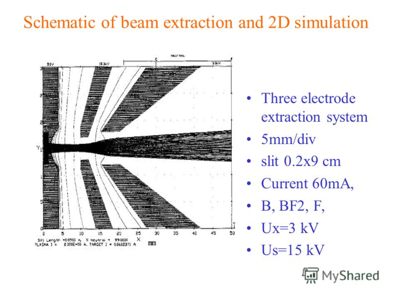 Schematic of beam extraction and 2D simulation Three electrode extraction system 5mm/div slit 0.2x9 cm Current 60mA, B, BF2, F, Ux=3 kV Us=15 kV