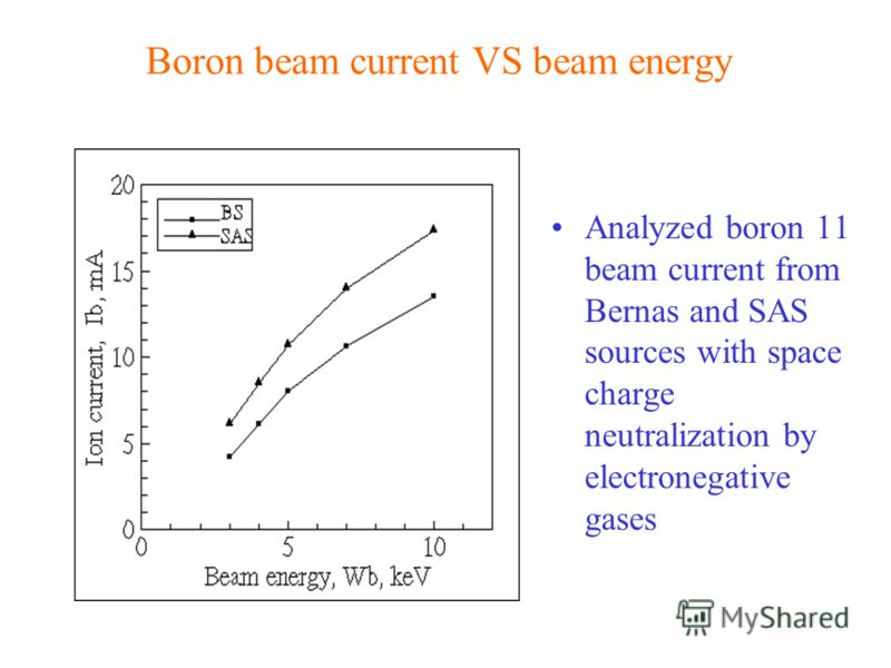 Boron beam current VS beam energy Analyzed boron 11 beam current from Bernas and SAS sources with space charge neutralization by electronegative gases
