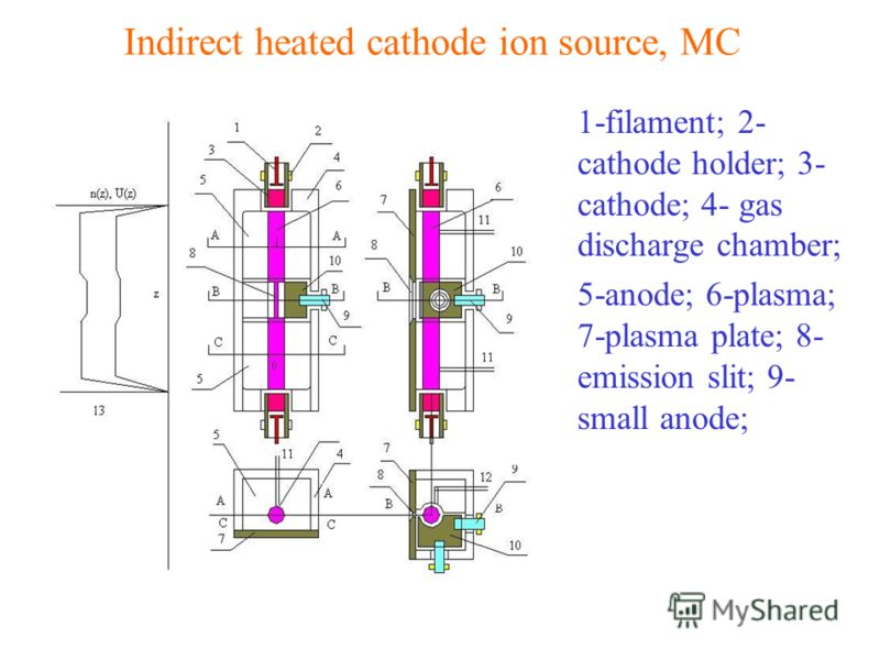 Indirect heated cathode ion source, MC 1-filament; 2- cathode holder; 3- cathode; 4- gas discharge chamber; 5-anode; 6-plasma; 7-plasma plate; 8- emission slit; 9- small anode;