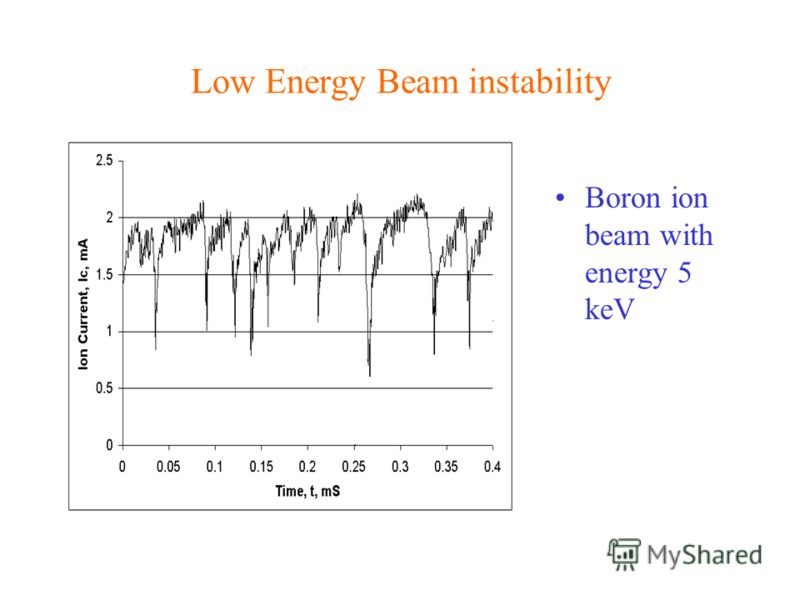 Low Energy Beam instability Boron ion beam with energy 5 keV