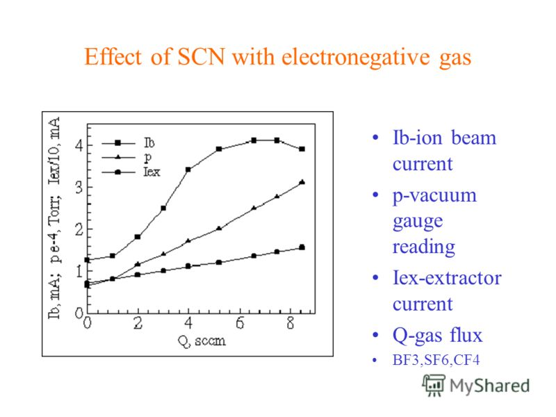 Effect of SCN with electronegative gas Ib-ion beam current p-vacuum gauge reading Iex-extractor current Q-gas flux BF3,SF6,CF4