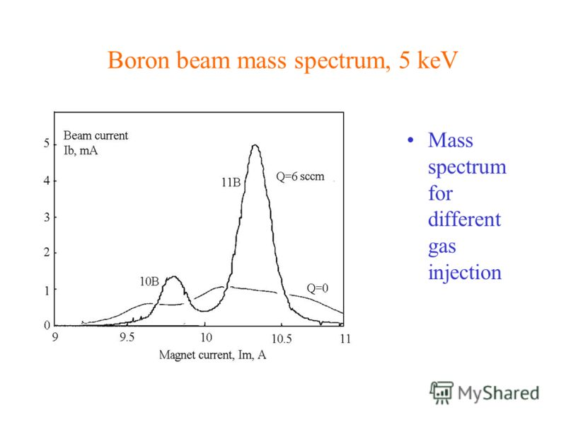 Boron beam mass spectrum, 5 keV Mass spectrum for different gas injection