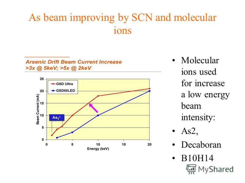 As beam improving by SCN and molecular ions Molecular ions used for increase a low energy beam intensity: As2, Decaboran B10H14