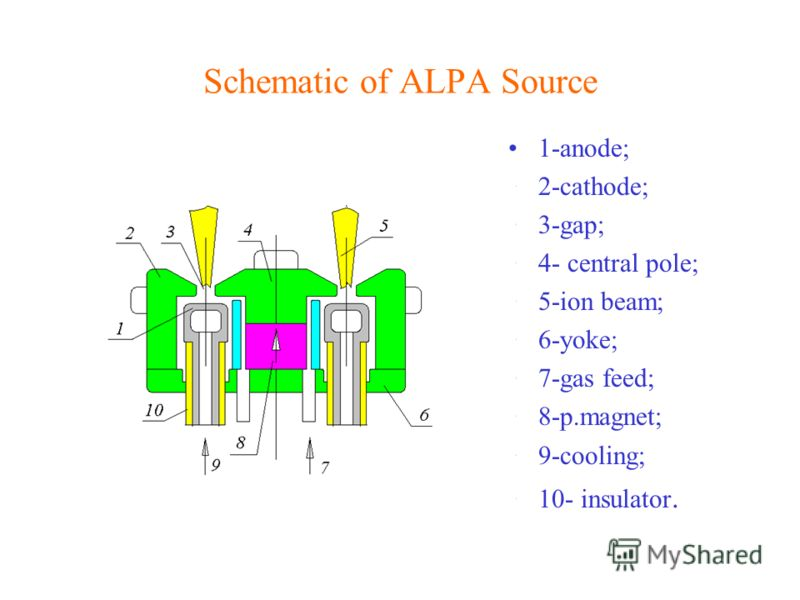 Schematic of ALPA Source 1-anode; 2-cathode; 3-gap; 4- central pole; 5-ion beam; 6-yoke; 7-gas feed; 8-p.magnet; 9-cooling; 10- insulator.