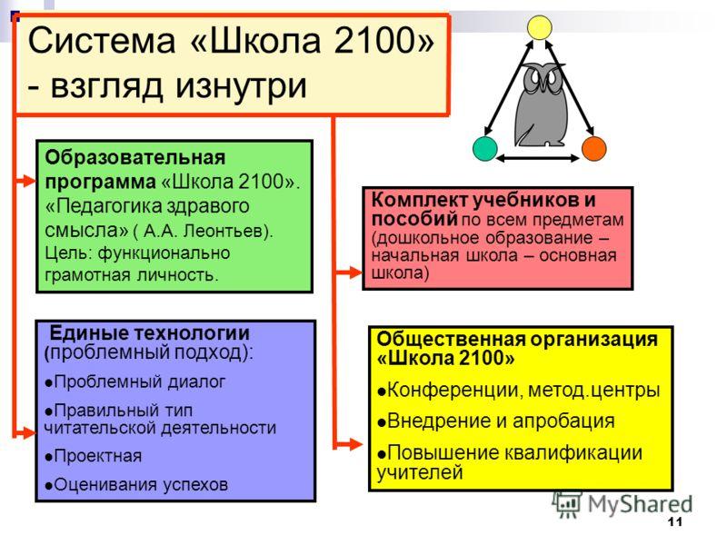 11 Система «Школа 2100» - взгляд изнутри Образовательная программа «Школа 2100». «Педагогика здравого смысла» ( А.А. Леонтьев). Цель: функционально грамотная личность. Единые технологии ( проблемный подход): Проблемный диалог Правильный тип читательс