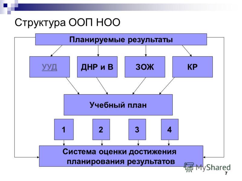 7 Структура ООП НОО Планируемые результаты УУДДНР и В Учебный план ЗОЖКР Система оценки достижения планирования результатов 2134
