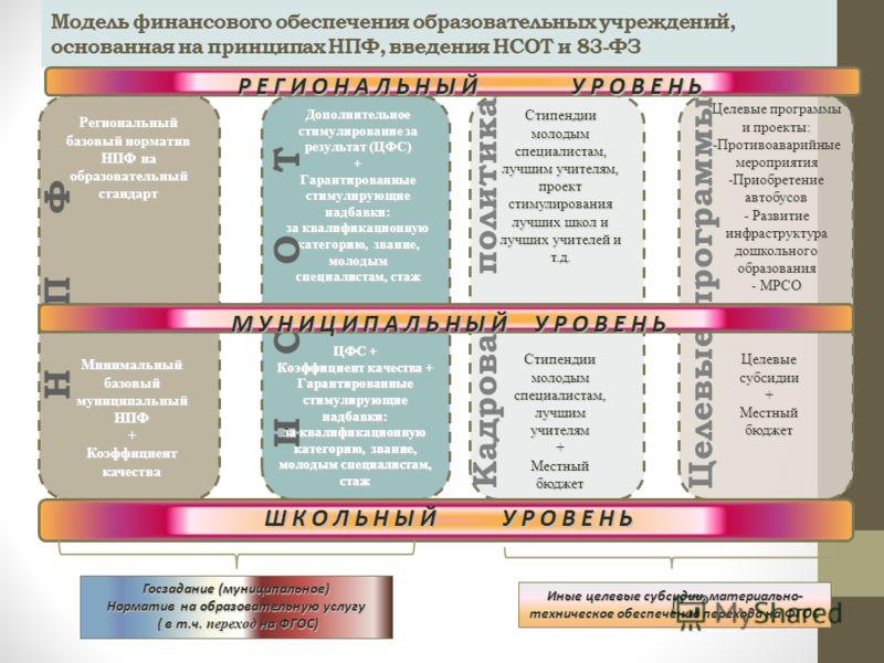 Модель финансового обеспечения образовательных учреждений, основанная на принципах НПФ, введения НСОТ и 83-ФЗ 10 Региональный базовый норматив НПФ на образовательный стандарт Дополнительное стимулирование за результат (ЦФС) + Гарантированные стимулир
