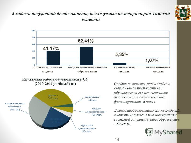 4 модели внеурочной деятельности, реализуемые на территории Томской области 41,17% 52,41% 5,35% 1,07% оптимизационная модель модель дополнительного образования комплексная модель инновационная модель Среднее количество часов в неделю внеурочной деяте