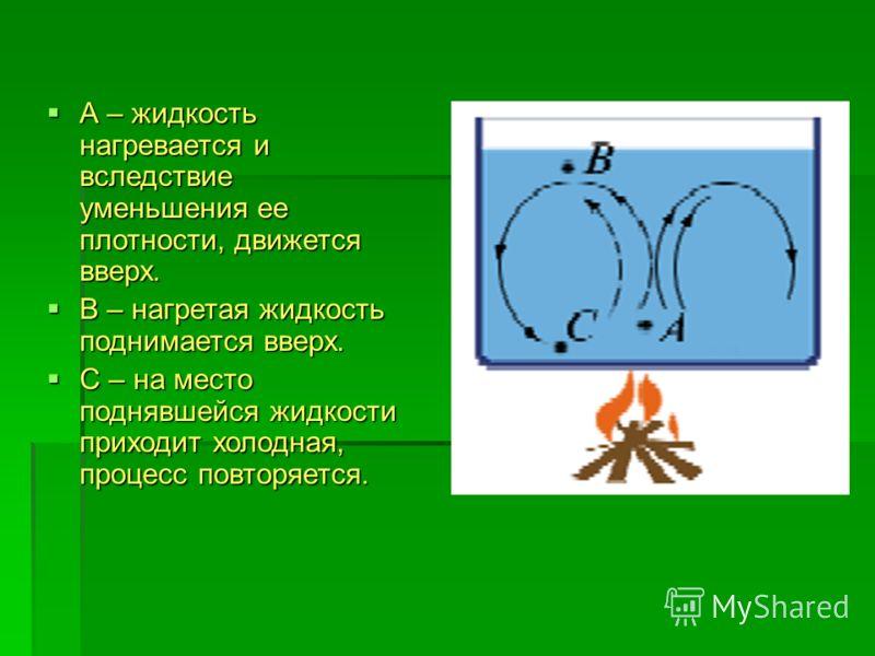 А – жидкость нагревается и вследствие уменьшения ее плотности, движется вверх. А – жидкость нагревается и вследствие уменьшения ее плотности, движется вверх. В – нагретая жидкость поднимается вверх. В – нагретая жидкость поднимается вверх. С – на мес