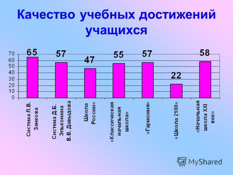 Качество учебных достижений учащихся