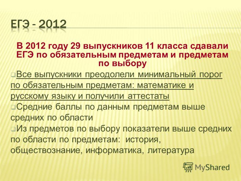 В 2012 году 29 выпускников 11 класса сдавали ЕГЭ по обязательным предметам и предметам по выбору Все выпускники преодолели минимальный порог по обязательным предметам: математике и русскому языку и получили аттестаты Средние баллы по данным предметам