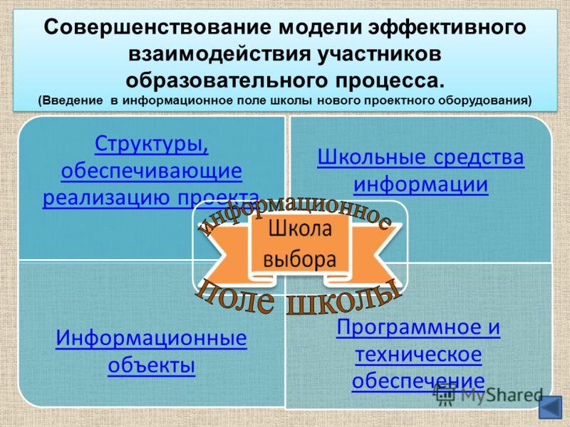 Совершенствование модели эффективного взаимодействия участников образовательного процесса. (Введение в информационное поле школы нового проектного оборудования) Структуры, обеспечивающие реализацию проекта Школьные средства информации Информационные