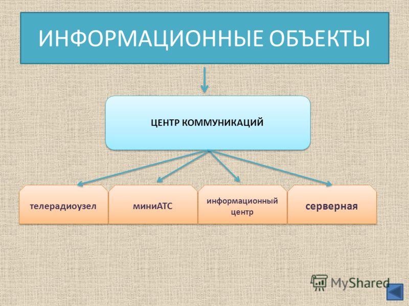 ИНФОРМАЦИОННЫЕ ОБЪЕКТЫ ЦЕНТР КОММУНИКАЦИЙ телерадиоузел миниАТС информационный центр серверная