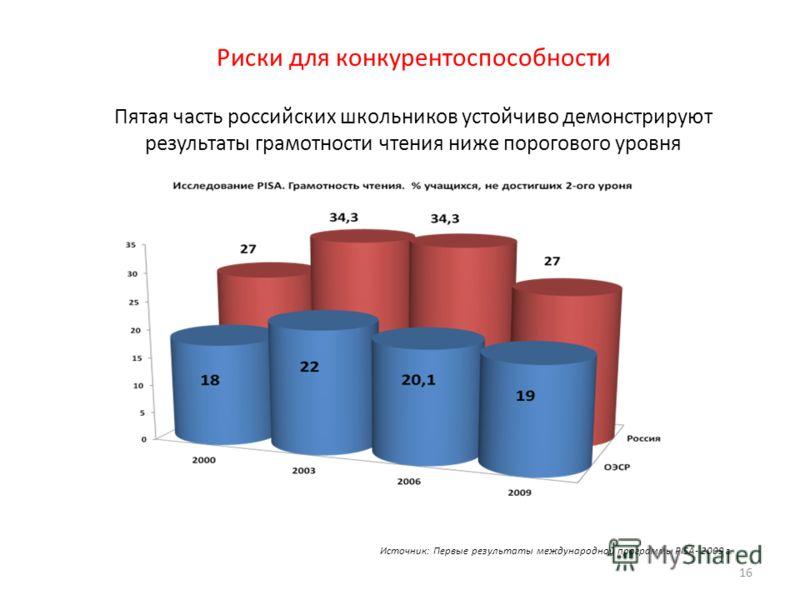 Риски для конкурентоспособности Пятая часть российских школьников устойчиво демонстрируют результаты грамотности чтения ниже порогового уровня 16 Источник: Первые результаты международной программы PISA- 2009 г.