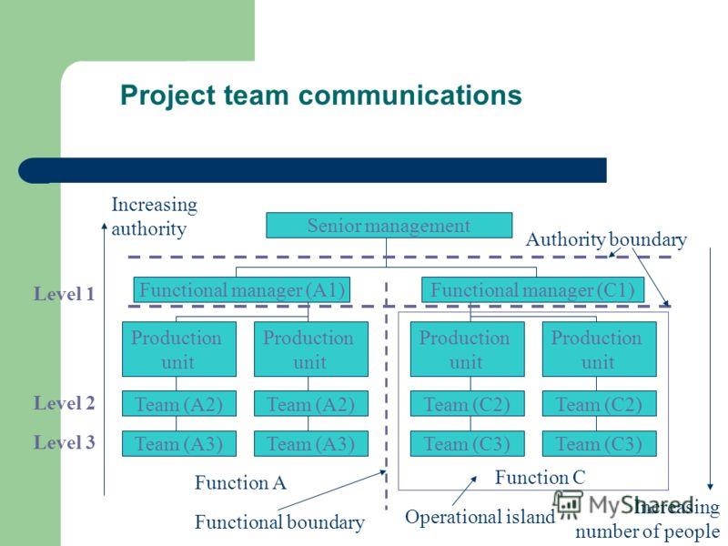 7.4.6.2. Система проектной отчетности Система проектной отчетности является важнейшим инструментом менеджмента. Исходной позицией для формирования отчетов являются вопросы: кто, кому, что, когда, как и зачем докладывает? Кто является приемником инфор