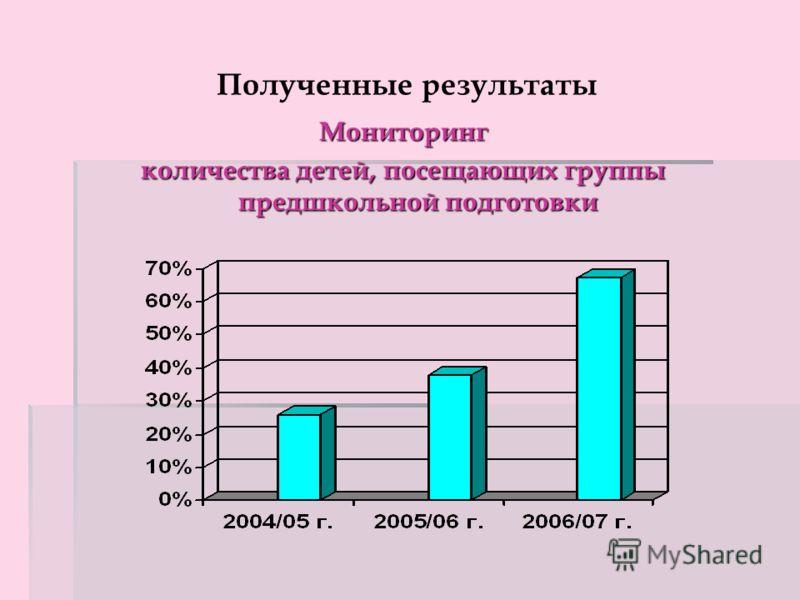 Полученные результаты Мониторинг количества детей, посещающих группы предшкольной подготовки