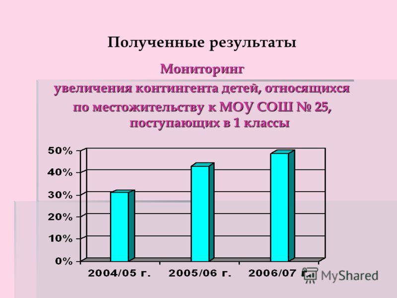 Полученные результаты Мониторинг увеличения контингента детей, относящихся по местожительству к МОУ СОШ 25, поступающих в 1 классы