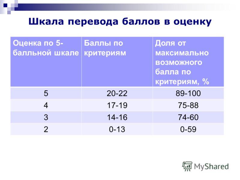 Шкала перевода баллов в оценку Оценка по 5- балльной шкале Баллы по критериям Доля от максимально возможного балла по критериям, % 520-2289-100 417-1975-88 314-1674-60 20-130-59