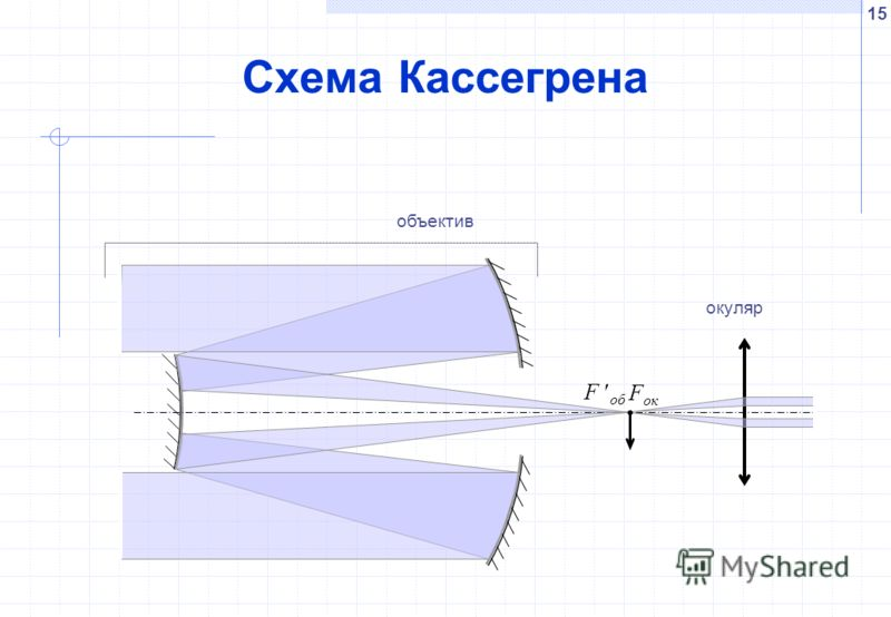 15 Схема Кассегрена окуляр объектив F ок F об