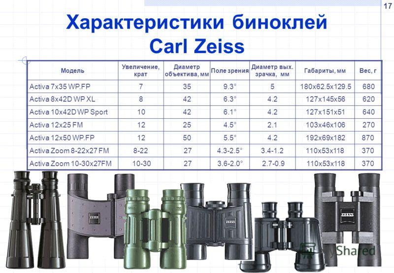 17 Характеристики биноклей Carl Zeiss Модель Увеличение, крат Диаметр объектива, мм Поле зрения Диаметр вых. зрачка, мм Габариты, ммВес, г Activa 7x35 WP.FP7359.3°5180x62.5x129.5680 Activa 8x42D WP XL8426.3°4.2127x145x56620 Activa 10x42D WP Sport1042