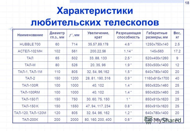 18 Характеристики любительских телескопов Наименование Диаметр гл.з., мм f, мм Увеличение, крат Разрешающая способность Габаритные размеры, мм Вес, кг HUBBLE 7006071435,57,89,1784,6