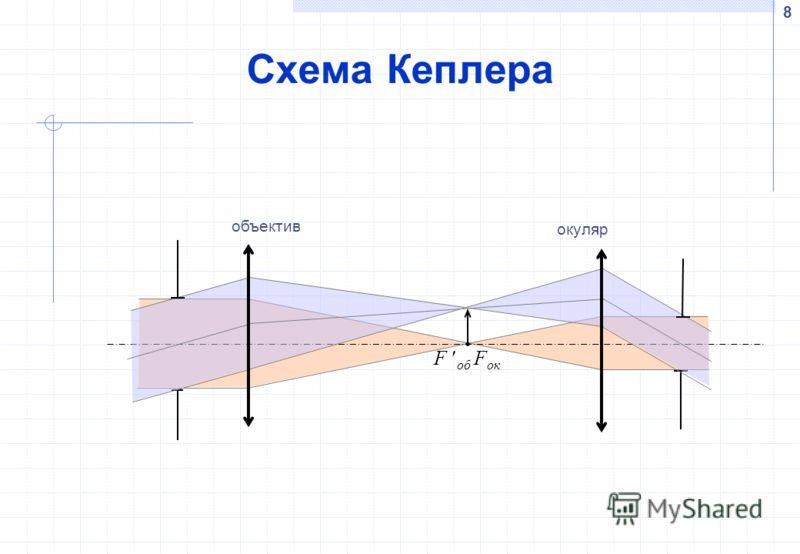 8 Схема Кеплера окуляр объектив F ок F об