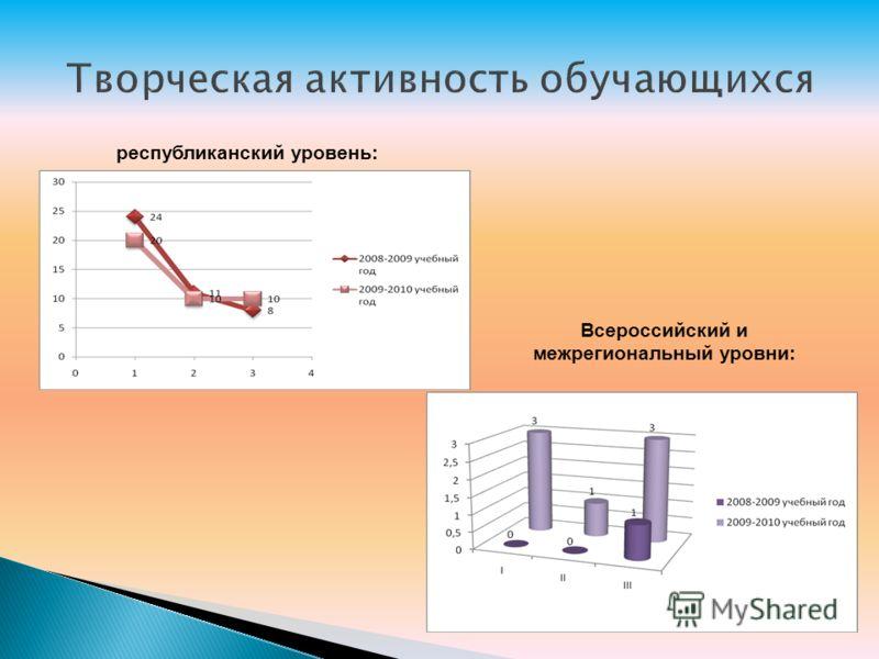 республиканский уровень: Всероссийский и межрегиональный уровни:
