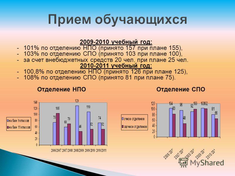 2009-2010 учебный год: -101% по отделению НПО (принято 157 при плане 155), -103% по отделению СПО (принято 103 при плане 100), -за счет внебюджетных средств 20 чел. при плане 25 чел. 2010-2011 учебный год: -100,8% по отделению НПО (принято 126 при пл