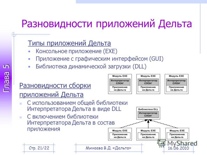 Глава 5 Разновидности приложений Дельта Типы приложений Дельта Консольное приложение (EXE) Приложение с графическим интерфейсом (GUI) Библиотека динамической загрузки (DLL) Разновидности сборки приложений Дельта С использованием общей библиотеки Инте